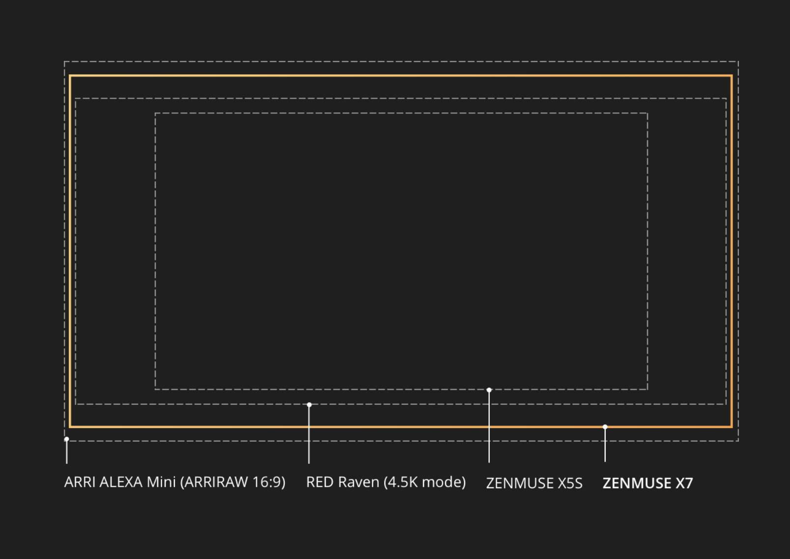 Zenmuse X7 Super 35 Sensor