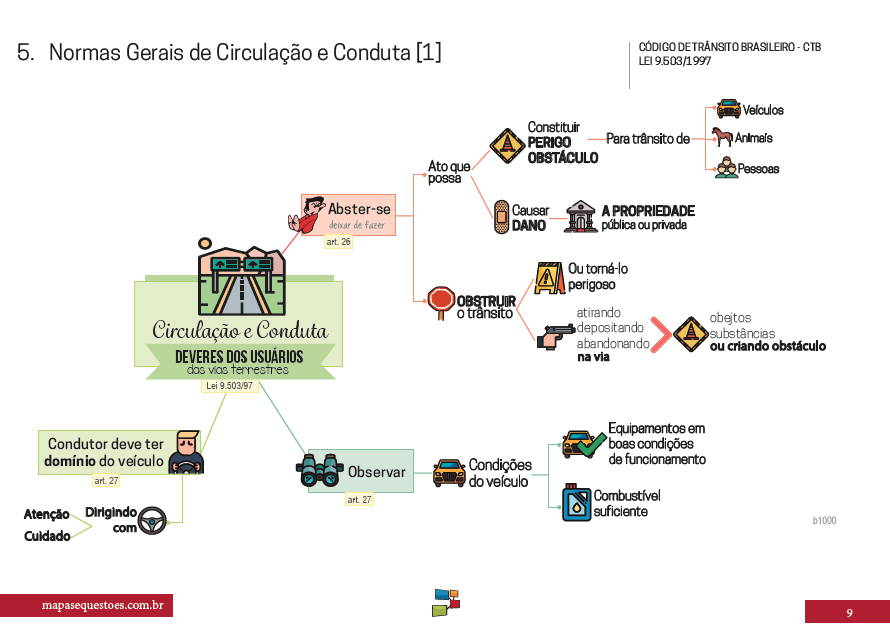 mapa mental concurso policia civil
