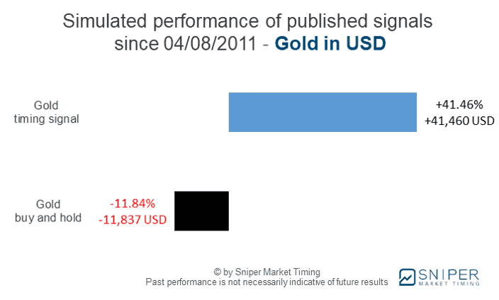 Gold market timing - simulated performance