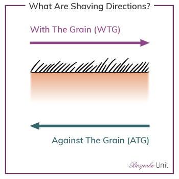 Shaving Directions