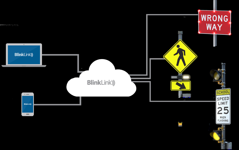 BlinkLink Software Diagram