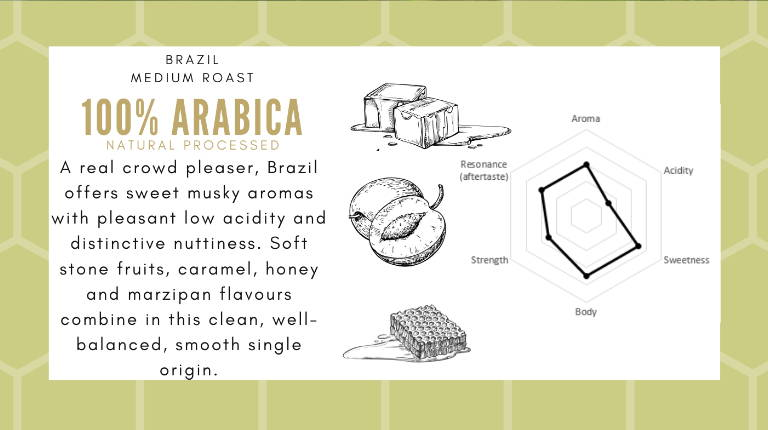 A real crowd pleaser, Brazil offers sweet musky aromas with pleasant low acidity and distinctive nuttiness. Soft stone fruits, caramel, honey and marzipan flavours combine in this clean, well-balanced, smooth single origin.  Single Origin: Brazil.  Roast style: Medium.  Milk-based | Stove top | Plunger | Black