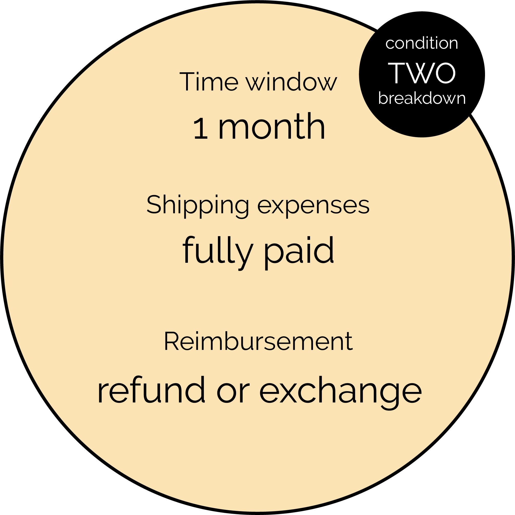 Condition two breakdown - Time window: 1 month, Shipping expenses: fully paid, Reimbursement: refund or exchange.