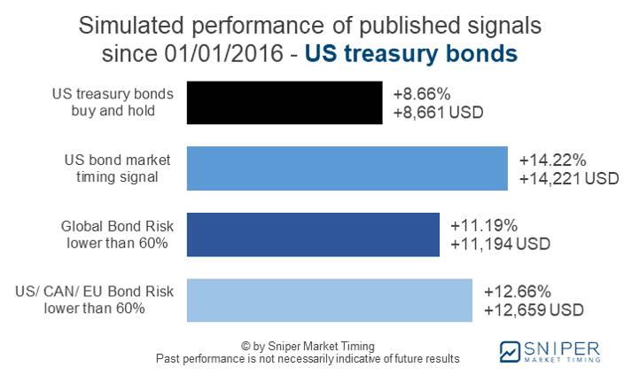Bond risk management US treasury bonds - simulated performance