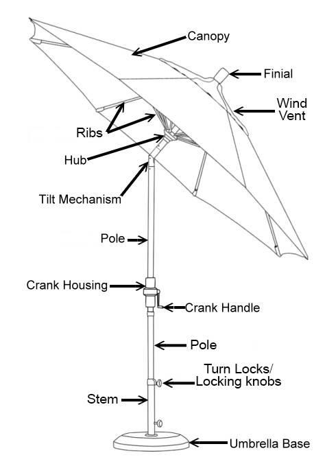 Patio Umbrella Buying Guide