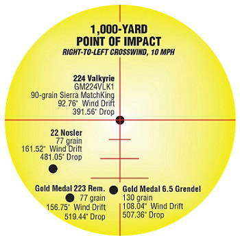 1000yd Point of Impact Information