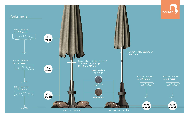 Hvilken parasolfod skal jeg vælge? Hvor tung skal min parasoflod være?