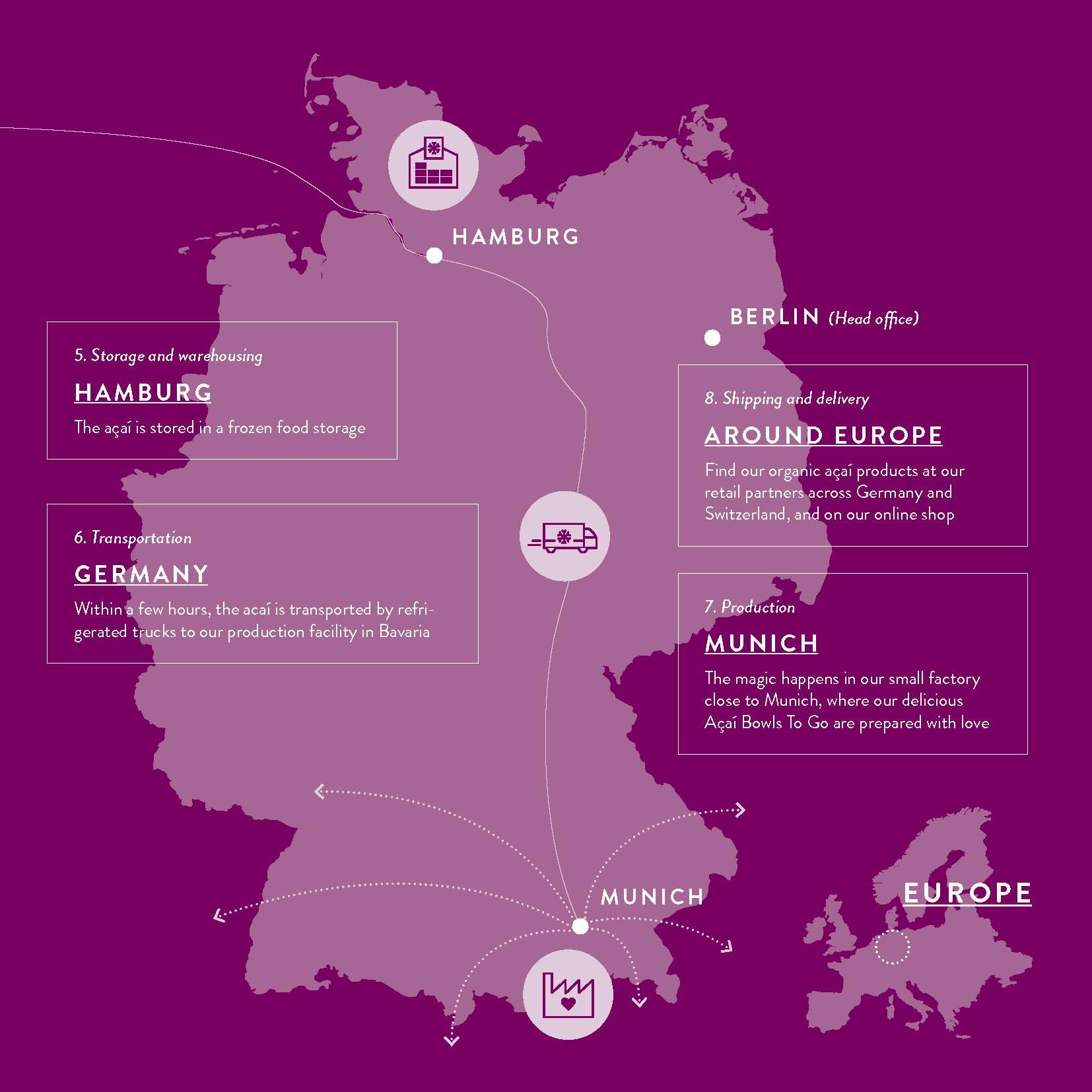 Lieferkette der Acai Beeren in Deutschland