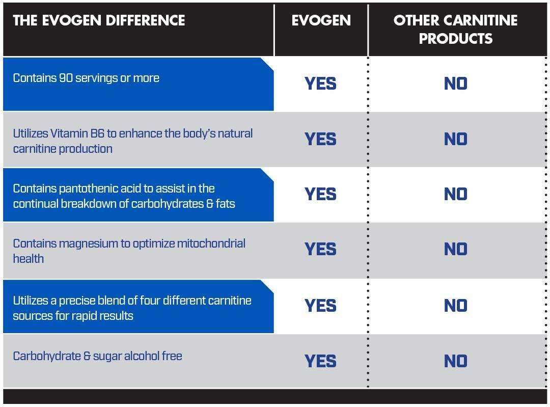 The Evogen Difference Chart for Carnigen