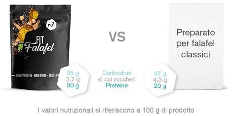 Valori nutrizionali dei falafel a confronto