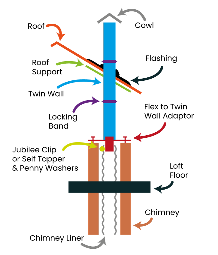 Diagram of chimney stack to twin wall layout