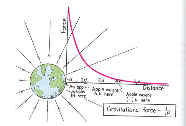 The gravitational field of a planet extends through space and can be modeled by an equation.
