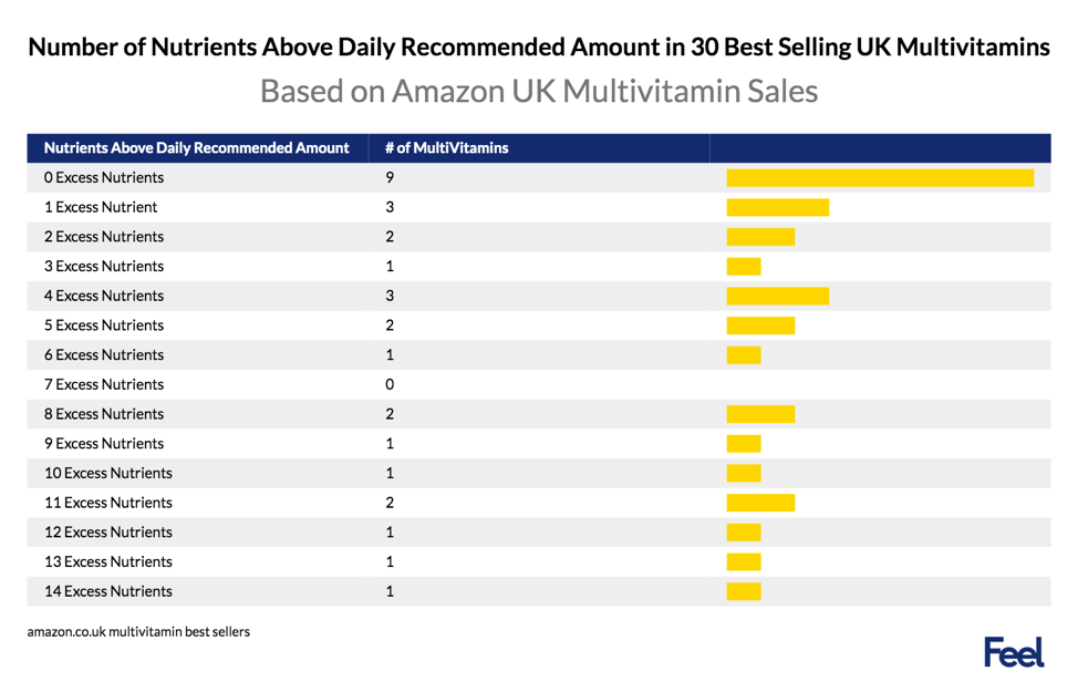 number of nutrients above daily recommended amount in 30 best selling uk multivitamins