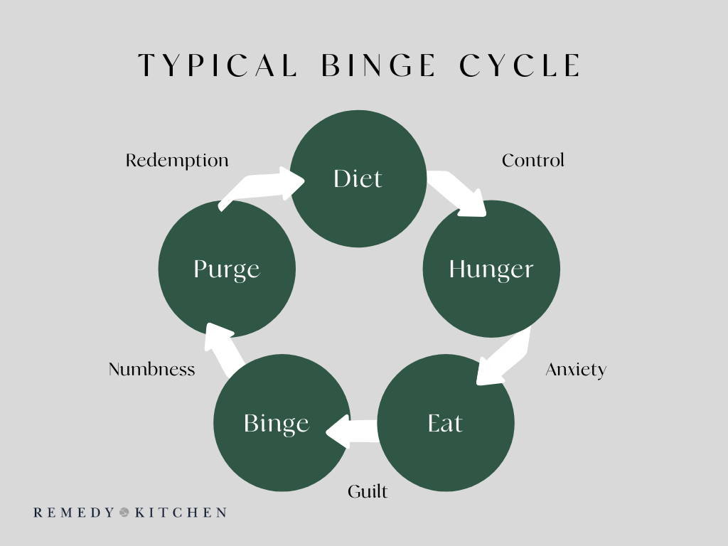 Typical Binge Cycle BED | Psychology of Dieting Binge Eating Disorder | Eating Disorder Awareness Week Manchester