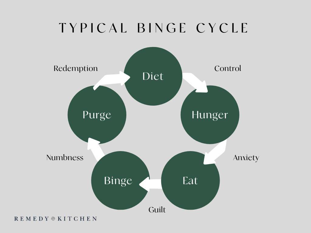 Typical Binge Cycle BED | Psychology of Dieting Binge Eating Disorder | Eating Disorder Awareness Week Manchester
