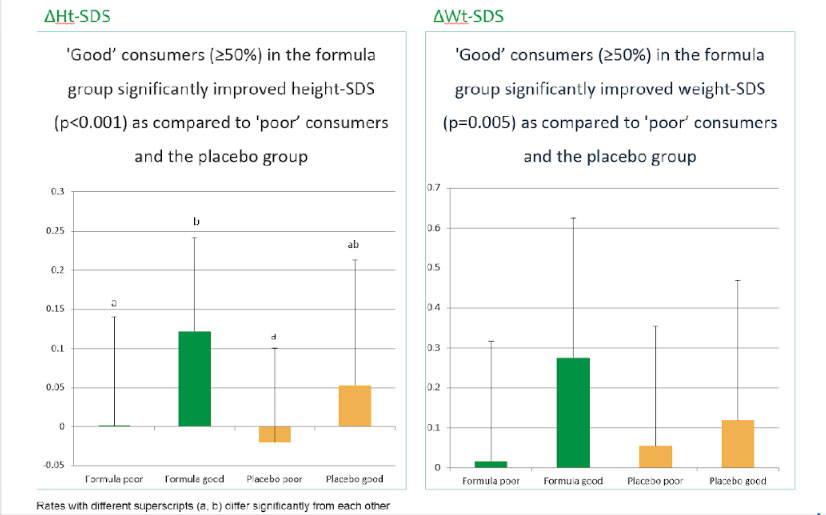 Kids Protein Powder FAQ | Healthy Height