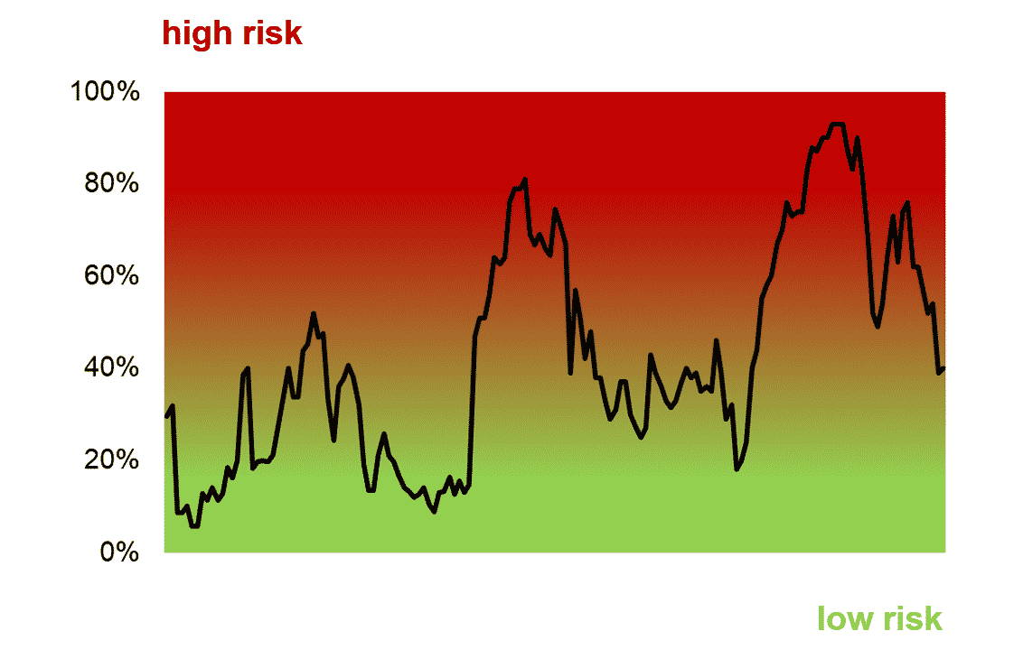 Intuitive crash probability indication