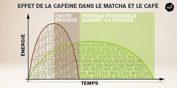 Caféine dans le matcha