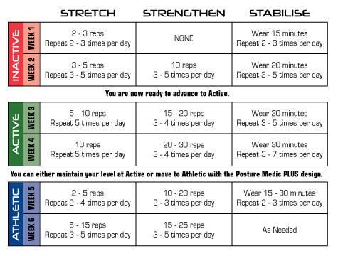Posture medic program levels