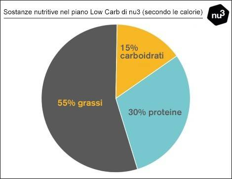 Sostanze nutritive nel piano low carb