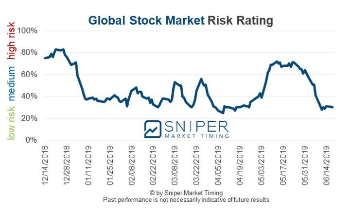 Global stock market risk rating