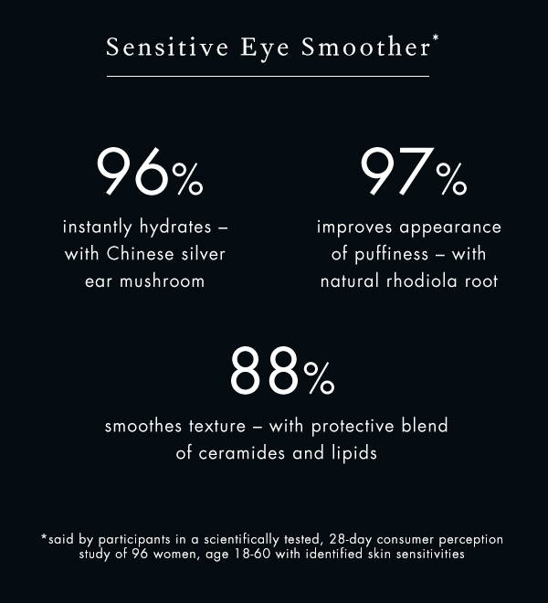 Consumer perception study of 96 women: 96% instantly hydrates, 97% improves appearance of puffiness, 88% smoothes texture