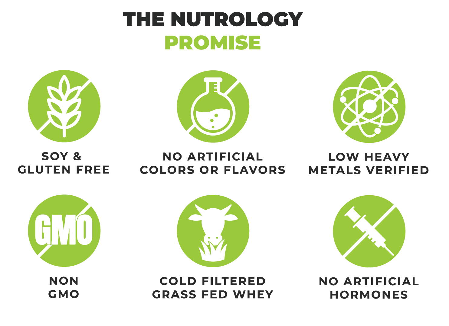 The nutrology promise grass fed whey infographic