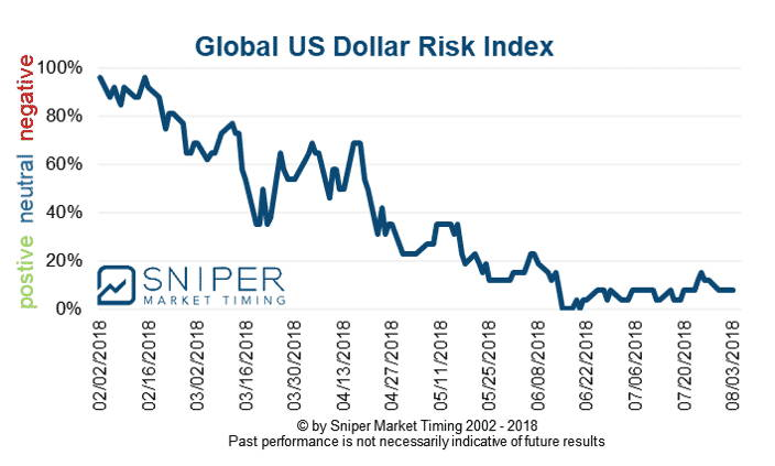 Foreign exchange risk indices