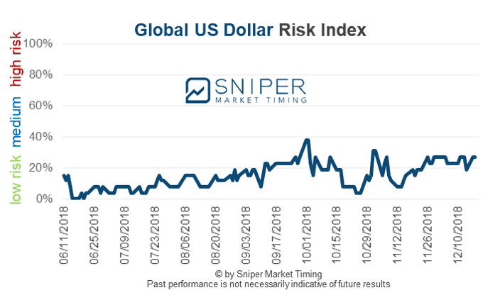 Global US Dollar risk index