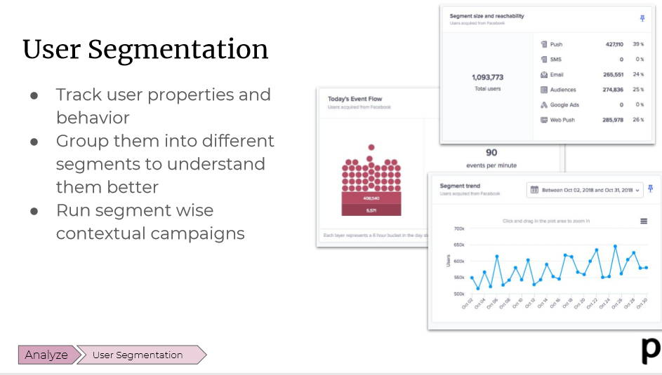Plobal User Segmentation and Reporting