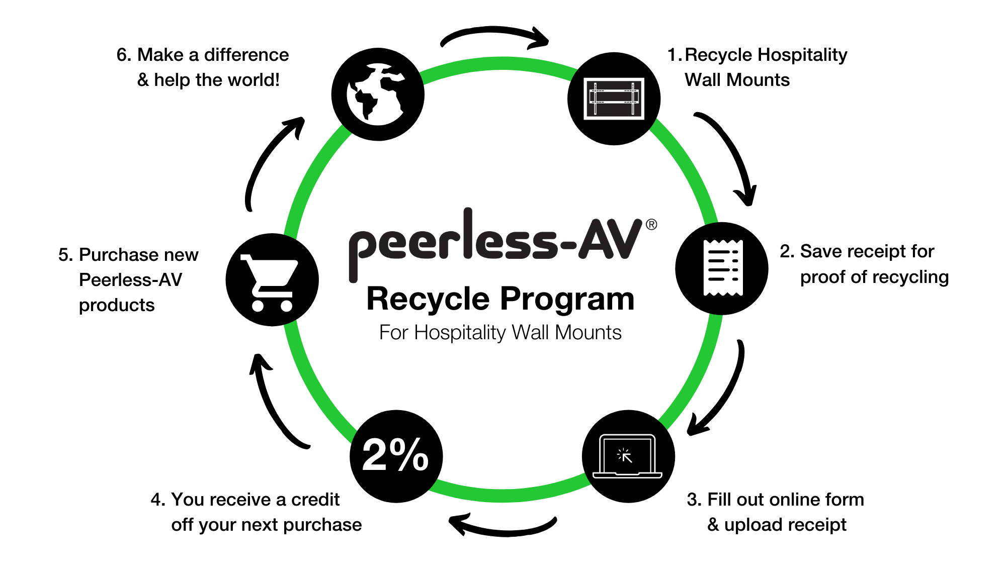 Peerless-AV Recycle Program for Hospitality Wall Mounts