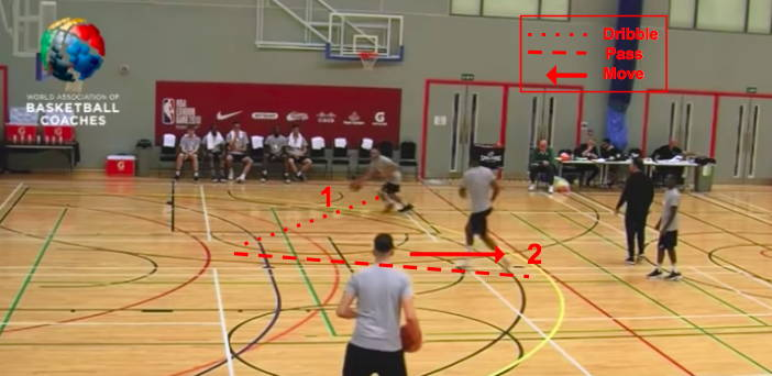 Offensive Concepts in Basketball