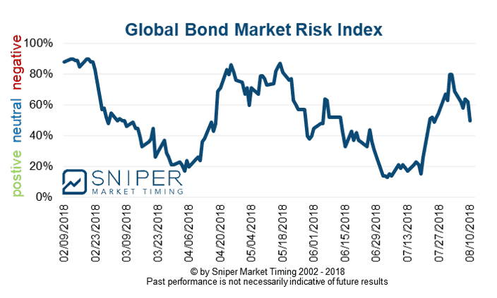 Global Bond market risk index