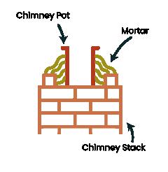 Securing a chimney pot