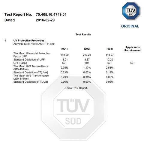 CoolCabanas UPF Test Results