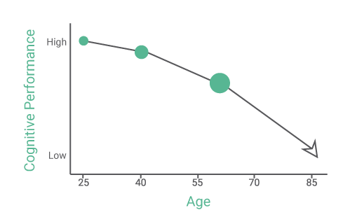 Brain Aging & Cognitive Decline
