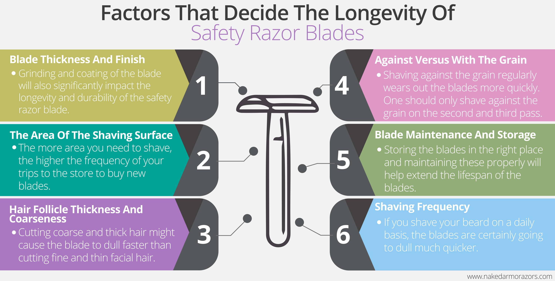 Factors That Decides The Longevity Of Safety Razor Blades