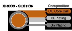 EasySpheres Copper Core Cross Section