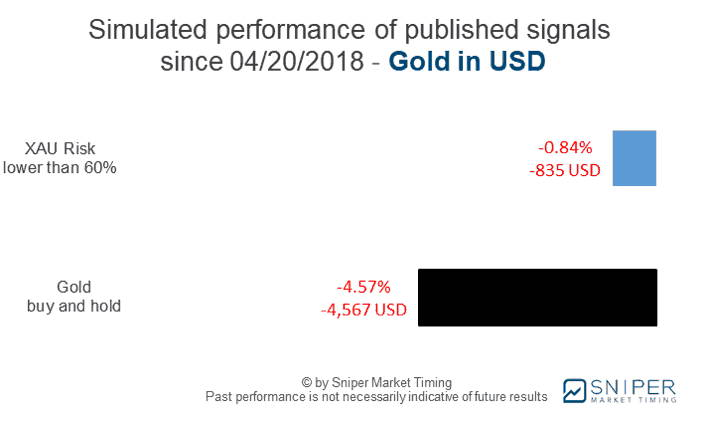 Gold market timing with XAU risk rating - simulated performance