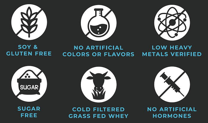 nutrology promise infographic