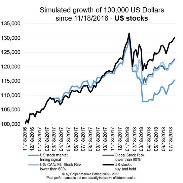 Stock market timing US stocks - simulated growth of 100K portfolio