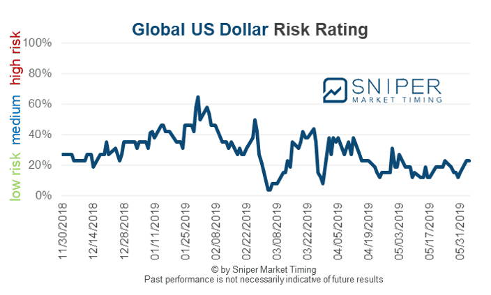 US Dollar risk rating