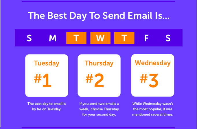 What days are best to send emails graphic