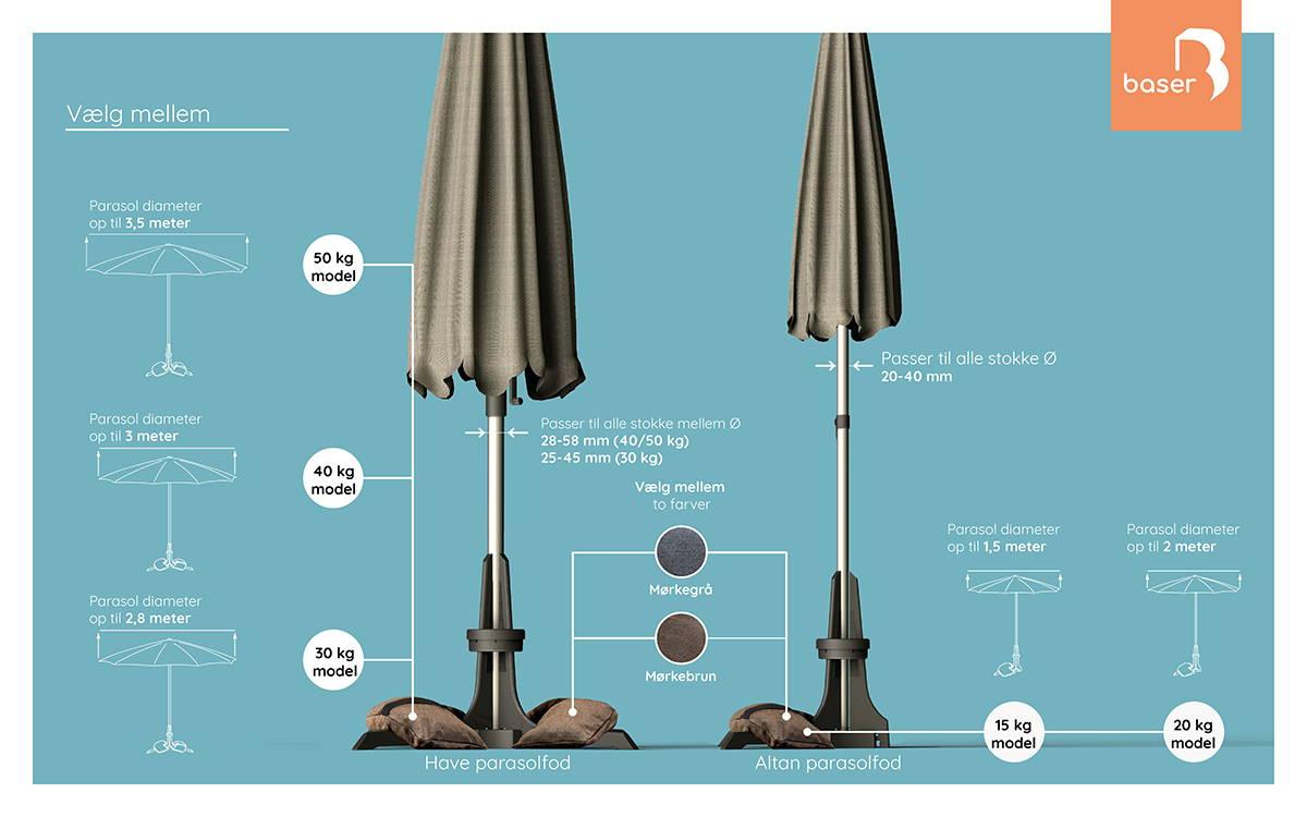 Oversigt. Hvilken parasolfod skal jeg vælge? Hvor tung skal min parasolfod være? Parasolfod hvilken vægt?