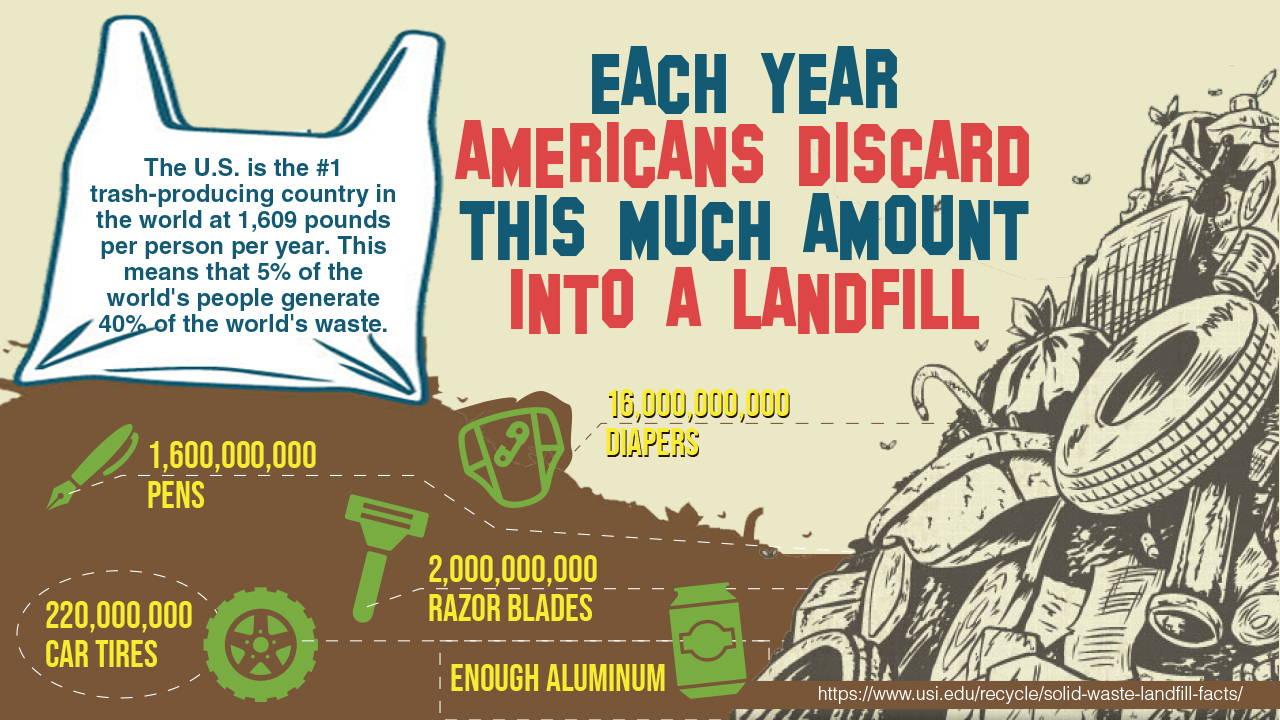 Americans Trash Each Year