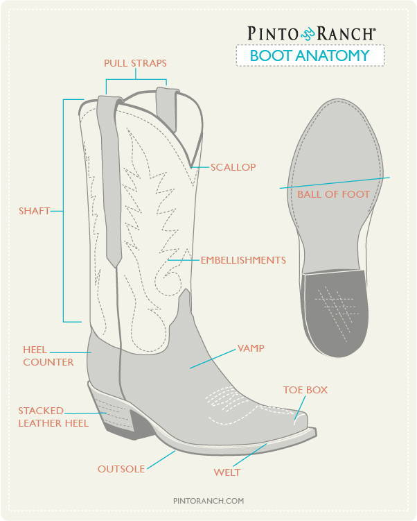 Buying Cowboy Boots Online: A How to Guide Pinto Ranch