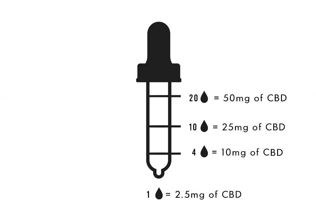 500mg dose