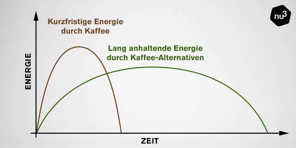 Kaffee-Alternativen für langanhaltende Energie
