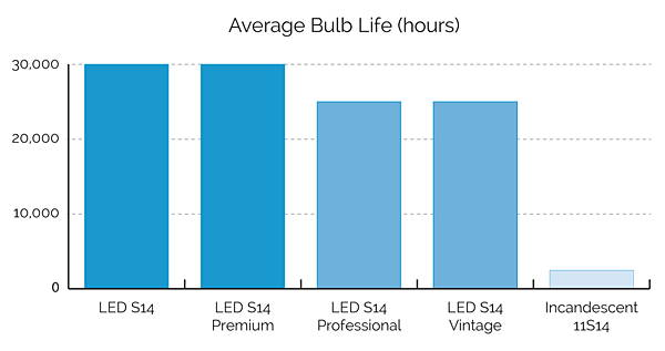LED vs Incandescent Average Bulb Life