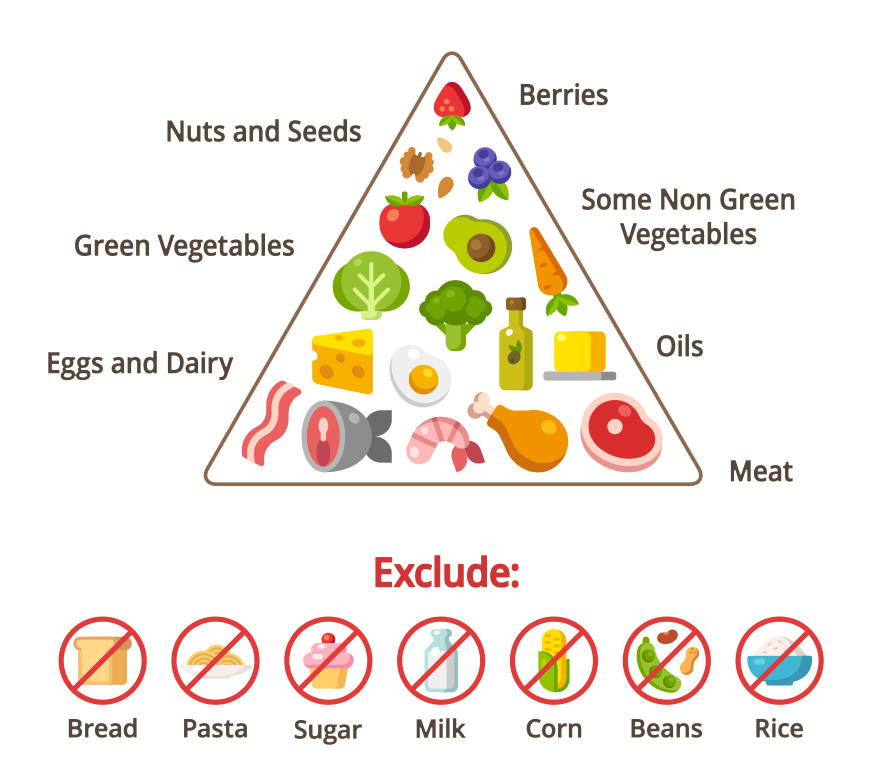 Let S Take A Closer Look At The Keto Food Pyramid Kiss